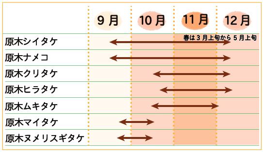 原木露地栽培きのこカレンダー